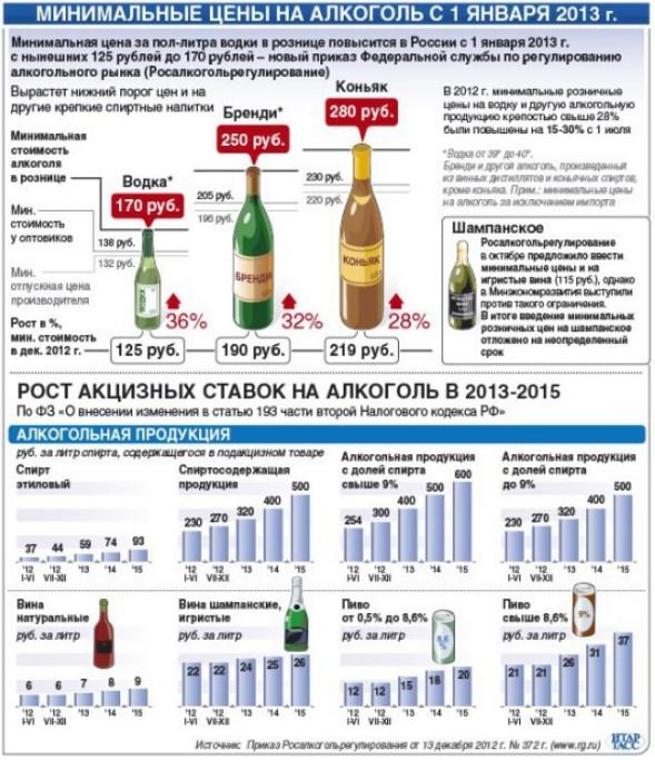 Купить Алкоголь По Закупочной Цене