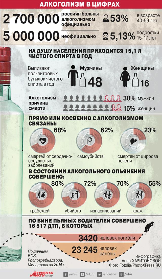 Алкоголизм в цифрах беларусь