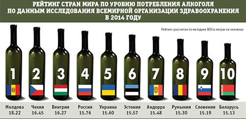 Рейтинг по алкоголизму в мире 2016